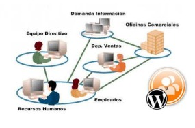 intranet.con.wordpress