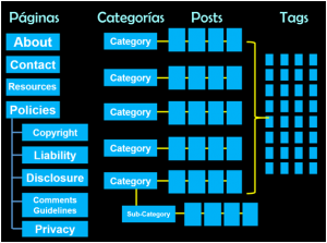 paginas categorias post