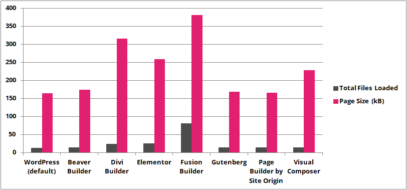 plugins constructorers web